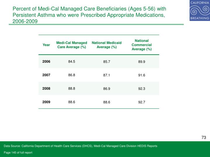 Percent of Medi-Cal Managed Care Beneficiaries (Ages 5-56) with Persistent Asthma who were Prescribed Appropriate Medications,