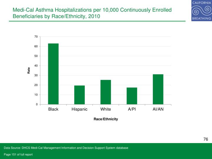Medi-Cal Asthma Hospitalizations per 10,000 Continuously Enrolled Beneficiaries by Race/Ethnicity, 2010