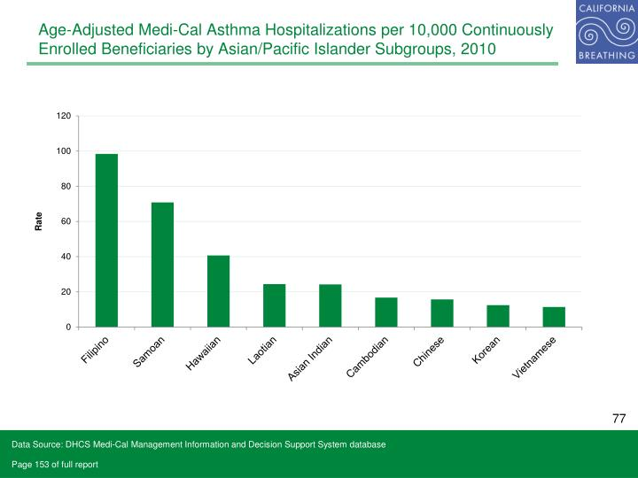 Age-Adjusted Medi-Cal Asthma Hospitalizations per 10,000 Continuously Enrolled Beneficiaries by Asian/Pacific Islander Subgroups, 2010