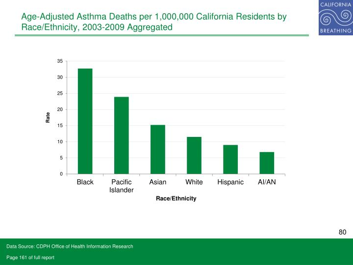 Age-Adjusted Asthma Deaths per 1,000,000 California Residents by Race/Ethnicity, 2003-2009 Aggregated