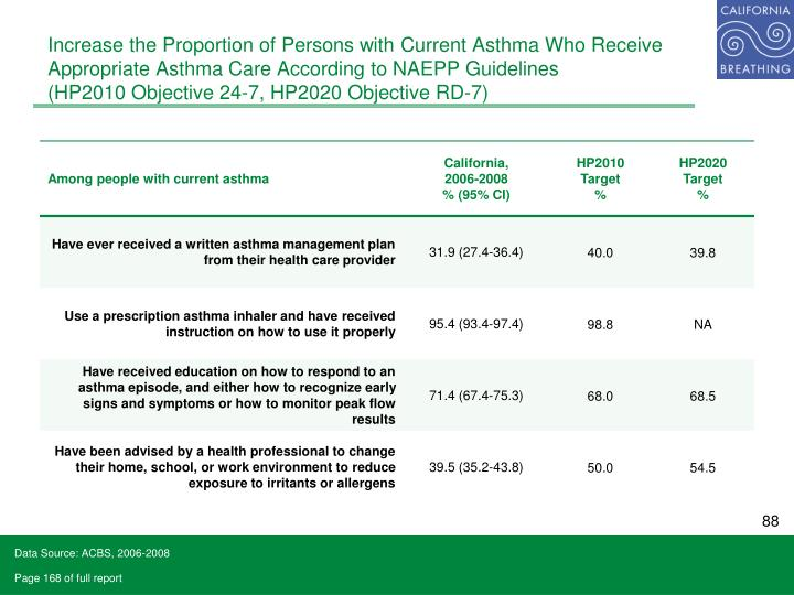 Increase the Proportion of Persons with Current Asthma Who Receive Appropriate Asthma Care According to NAEPP Guidelines