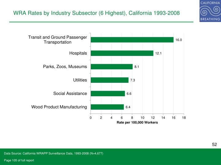 WRA Rates by Industry Subsector (6 Highest), California 1993-2008