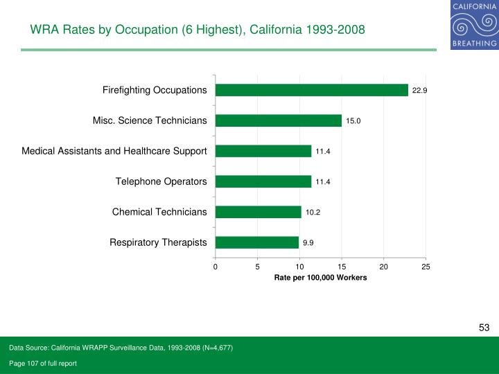 WRA Rates by Occupation (6 Highest), California 1993-2008