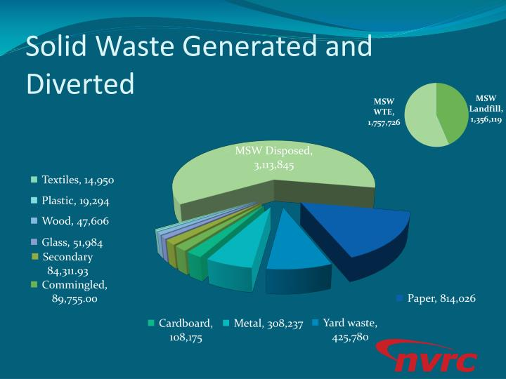 Solid Waste Generated and Diverted