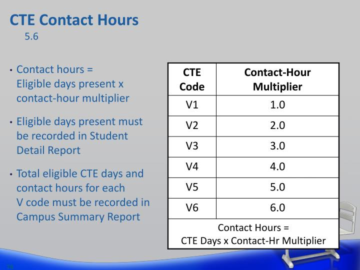 CTE Contact Hours