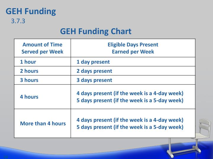 GEH Funding