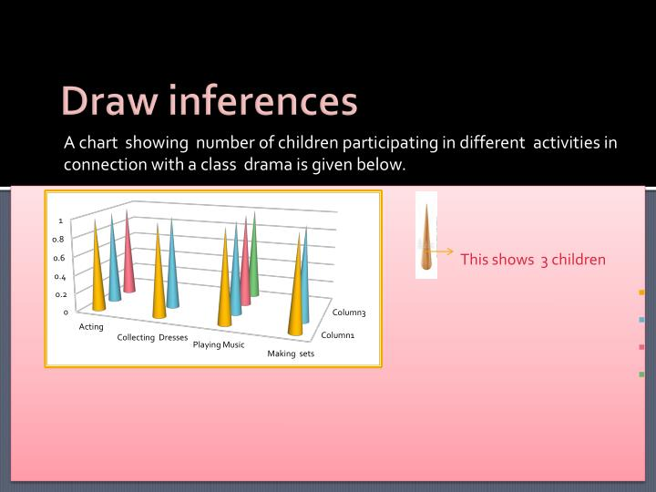 Draw inferences
