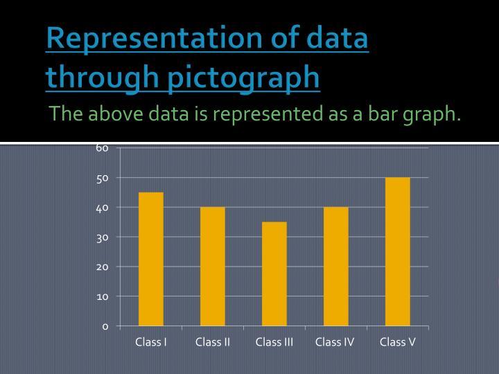 Representation of data through pictograph
