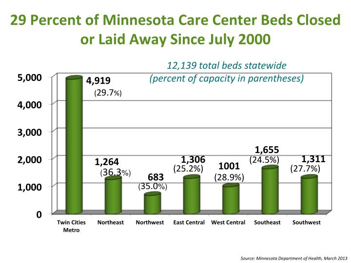 12,139 total beds statewide