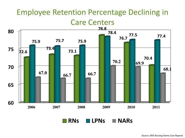 Employee Retention Percentage Declining in Care Centers