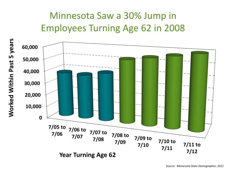 Minnesota Saw a 30% Jump in
