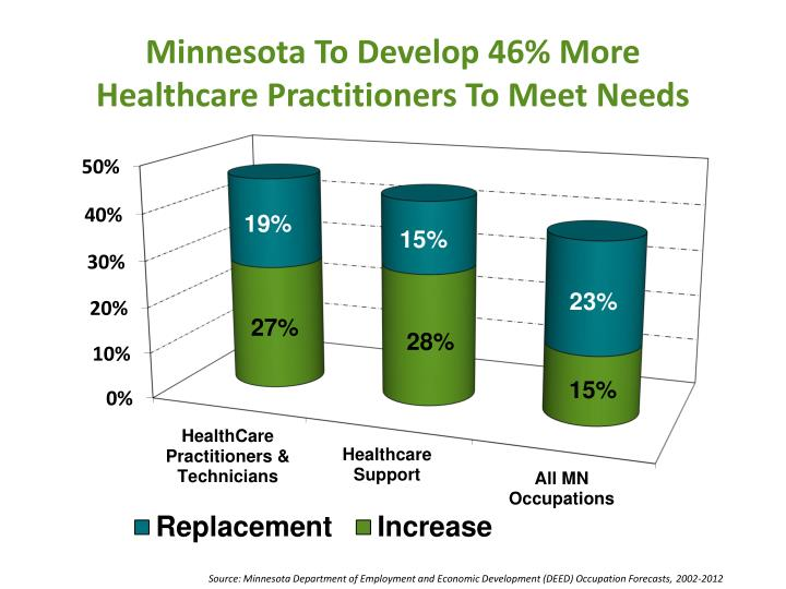Minnesota To Develop 46% More