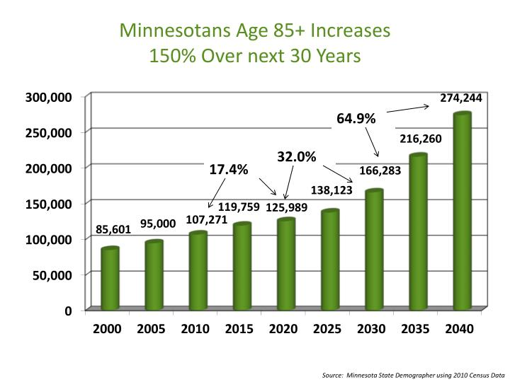 Minnesotans Age 85+ Increases