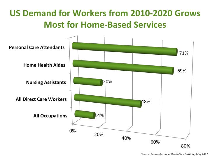 US Demand for Workers from 2010-2020 Grows Most for Home-Based Services