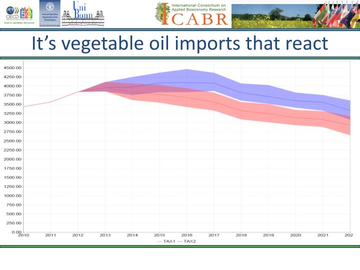 It's vegetable oil imports that react