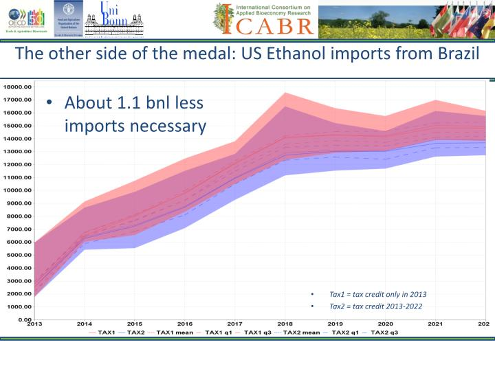 The other side of the medal: US Ethanol imports from Brazil