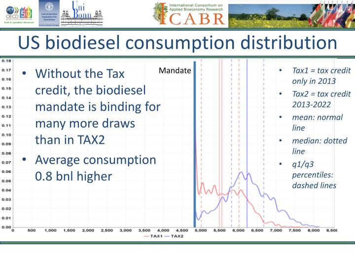 US biodiesel consumption distribution