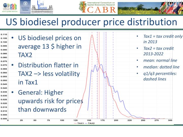 US biodiesel producer price distribution