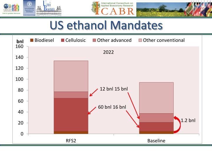 US ethanol Mandates