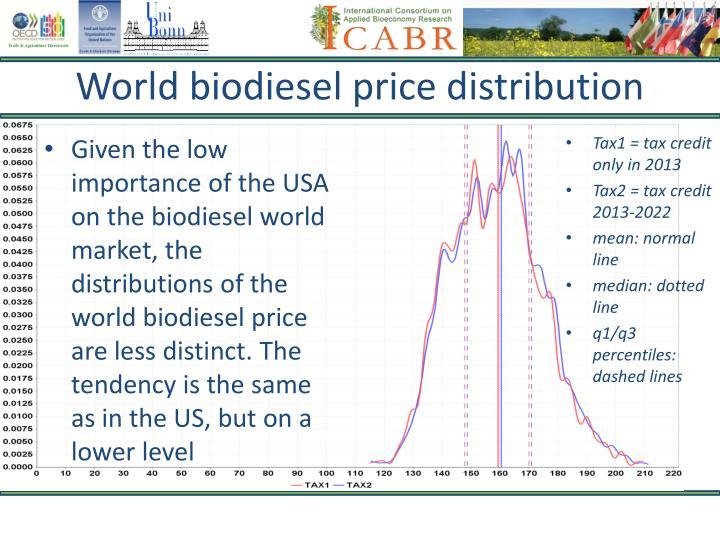 World biodiesel price distribution