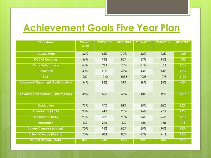 Achievement Goals Five Year