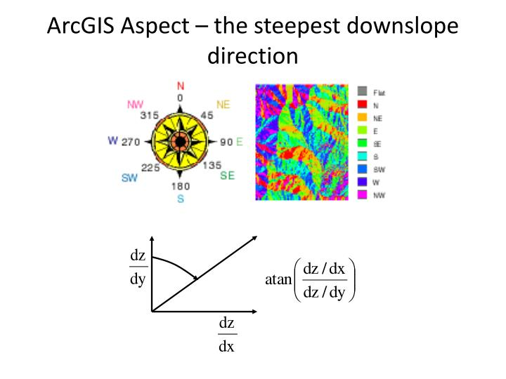 ArcGIS Aspect – the steepest downslope direction
