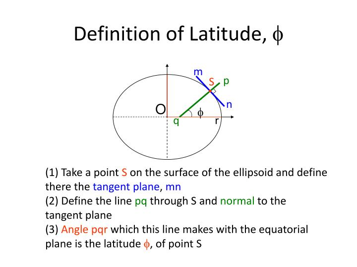 Definition of Latitude,