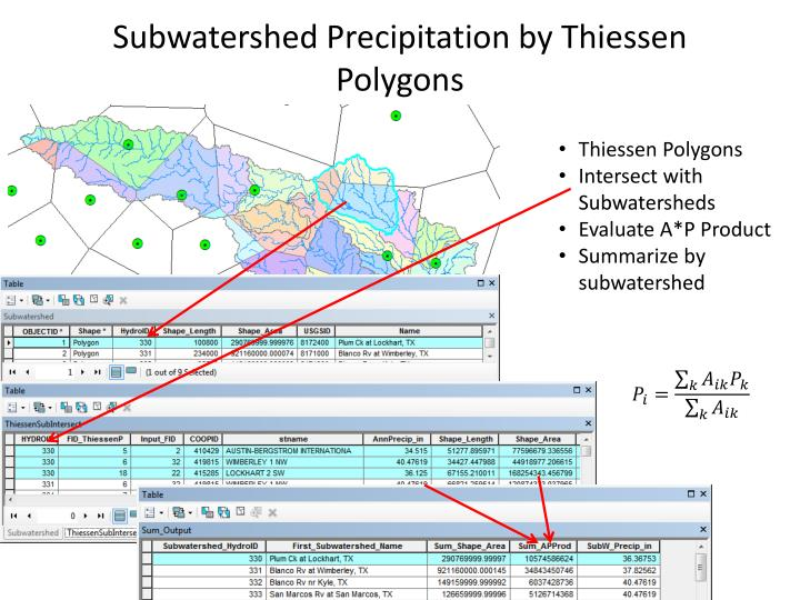 Subwatershed