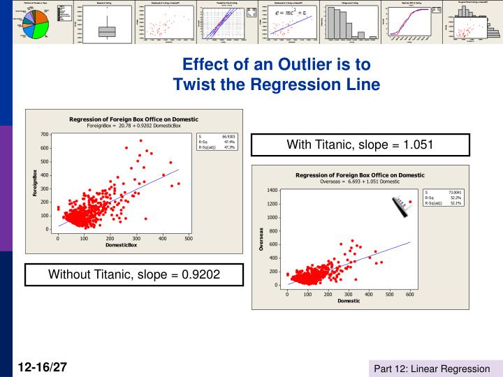 Effect of an Outlier is to