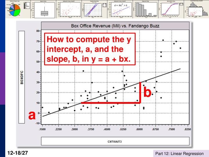How to compute the y intercept, a, and the slope, b, in y = a + bx.