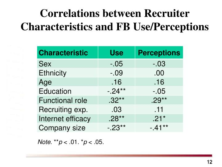 Correlations between Recruiter Characteristics and FB Use/Perceptions