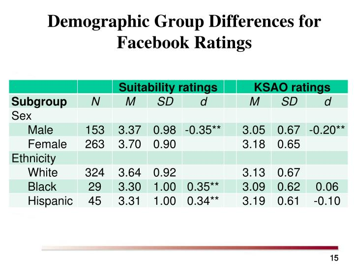 Demographic Group Differences for Facebook Ratings