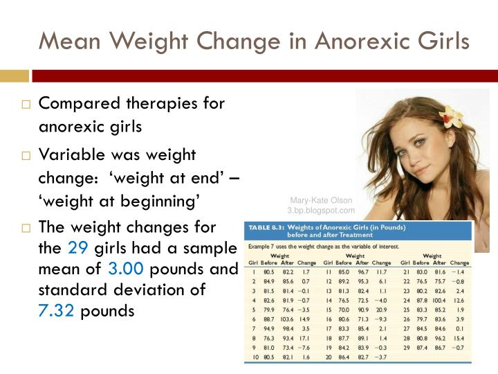 Mean Weight Change in Anorexic Girls