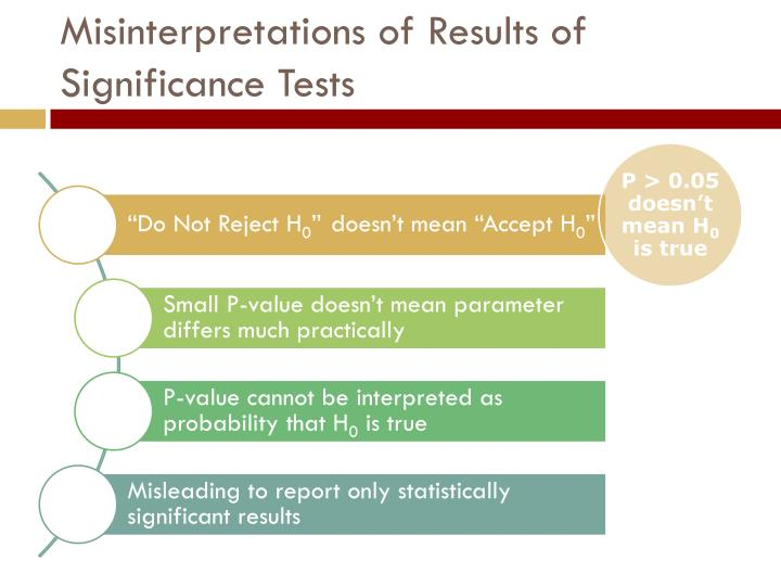 Misinterpretations of Results of Significance Tests