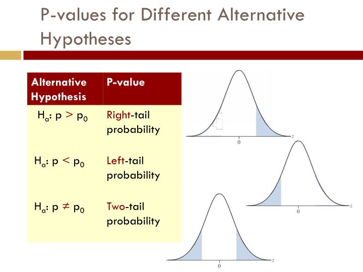 P-values for Different Alternative Hypotheses