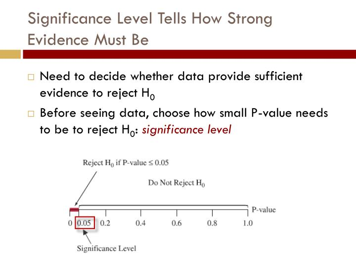 Significance Level Tells How Strong Evidence Must Be
