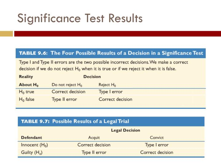 Significance Test Results