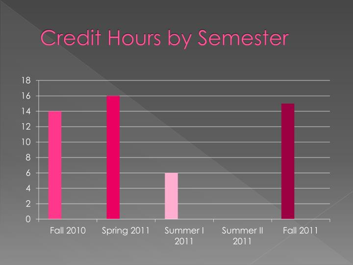 Credit Hours by Semester