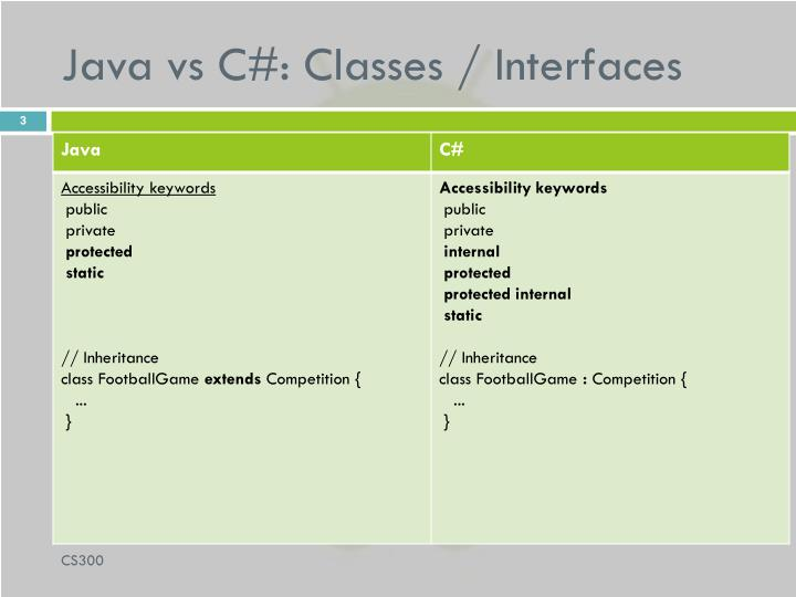 Java vs c classes interfaces
