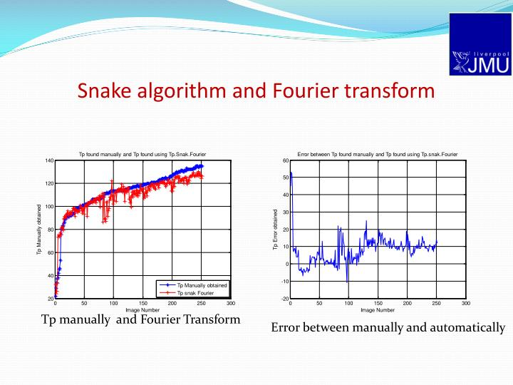 Snake algorithm and Fourier transform