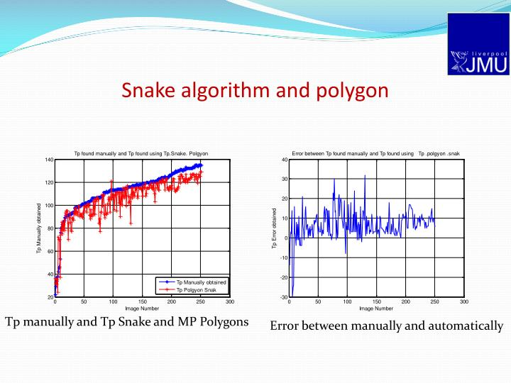 Snake algorithm and polygon