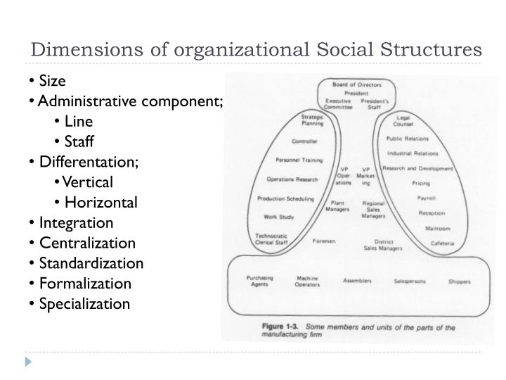 Dimensions of organizational Social Structures