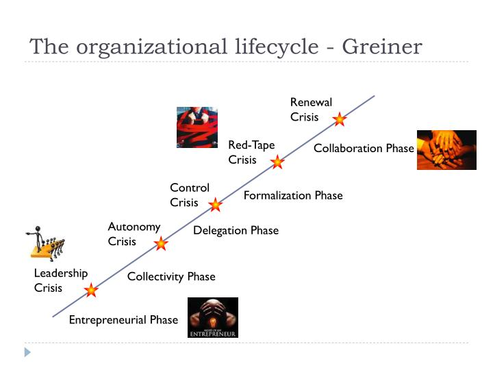The organizational lifecycle - Greiner
