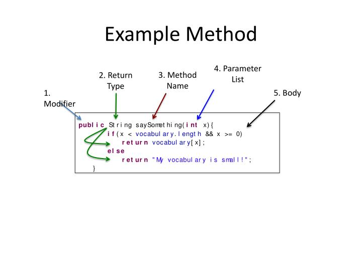 Example Method