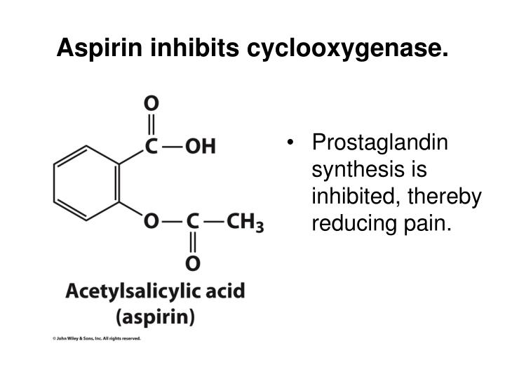 Aspirin inhibits cyclooxygenase.
