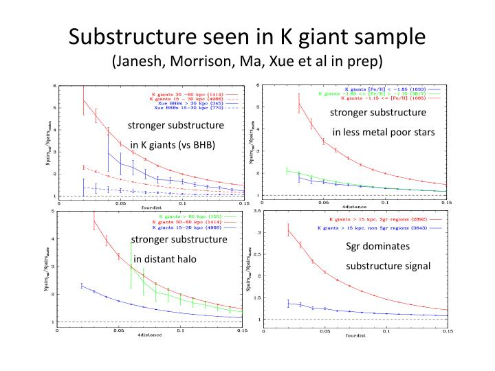 Substructure seen in K giant sample