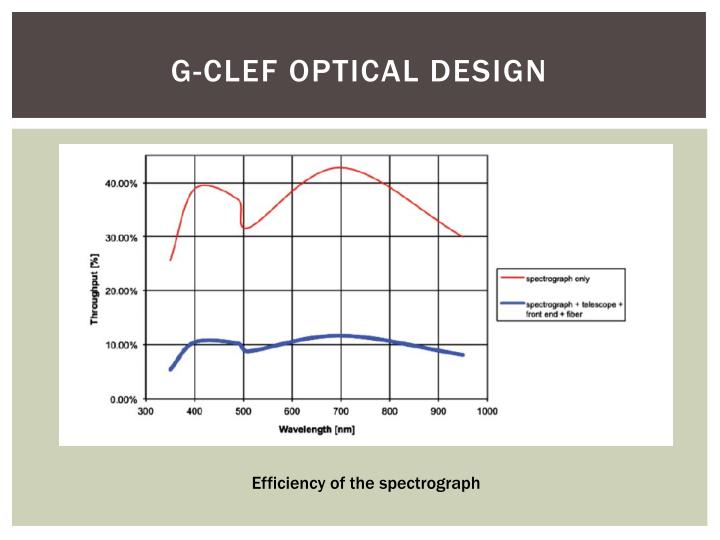 G-CLEF Optical Design