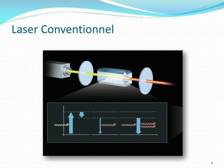 Laser Conventionnel