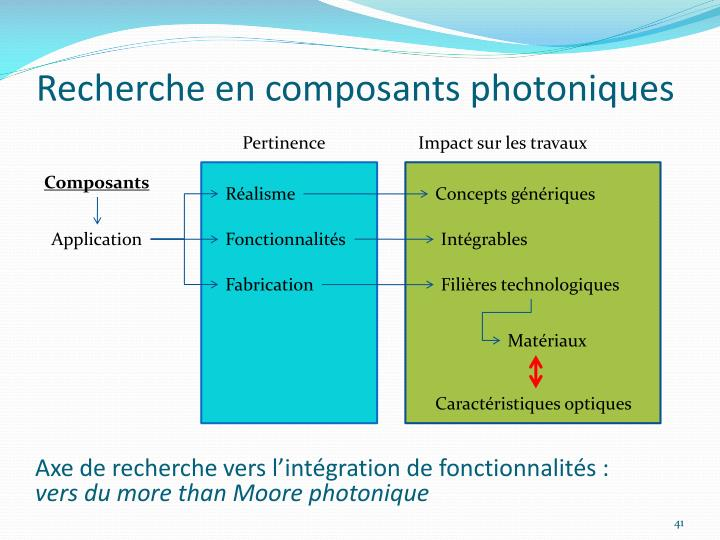 Recherche en composants photoniques