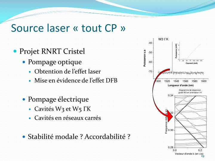 Source laser «tout CP»